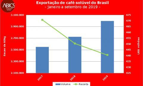 Otimismo: Abics mantém projeção para recorde nas exportações de café solúvel