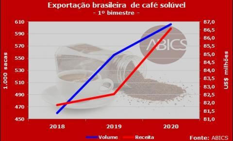 Abics: coronavírus ainda não impacta exportações de café solúvel