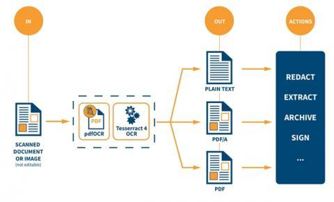 Tecnologia: software de reconhecimento de texto traz facilidade e agilidade para corporações