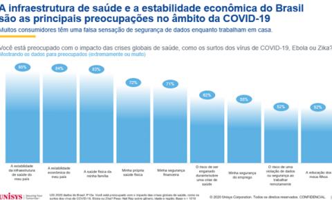 Infraestrutura de saúde e estabilidade da economia lideram preocupações dos brasileiros em meio à pandemia, mostra Unisys Security Index™ 2020